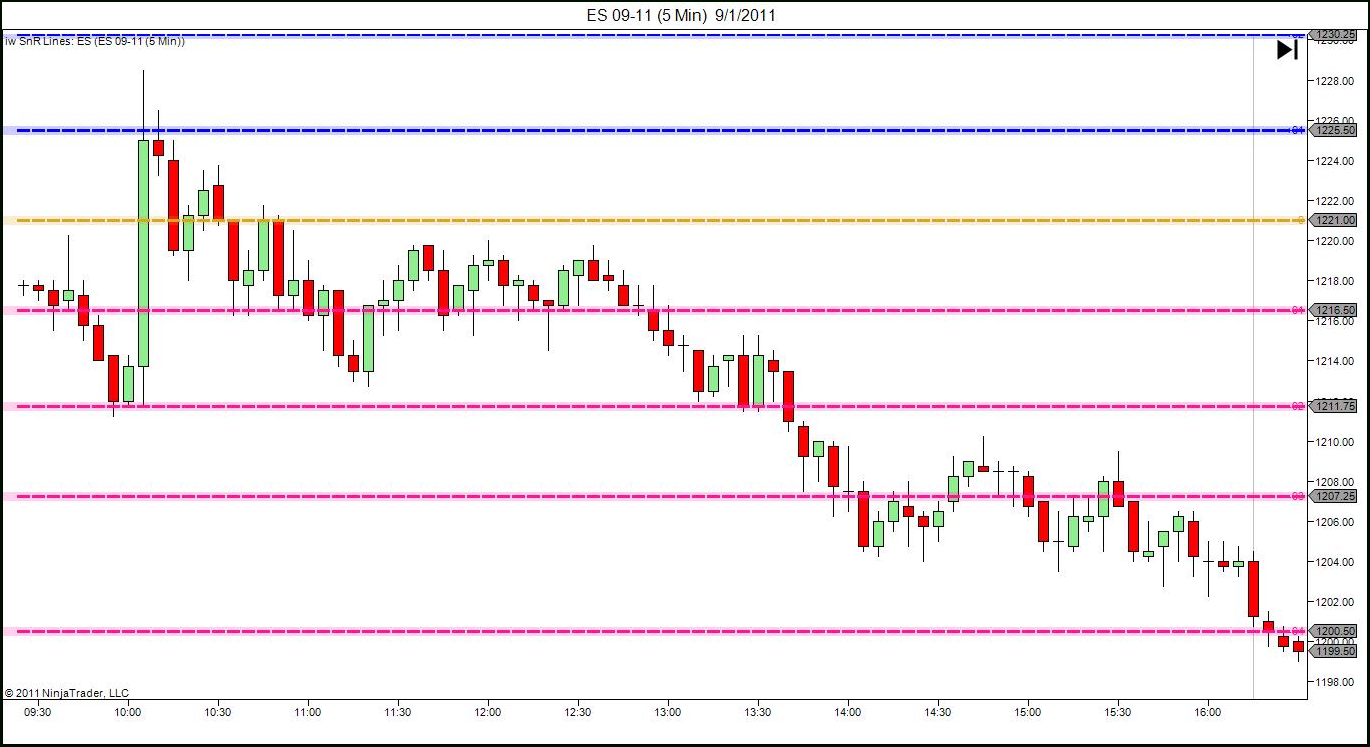 forex support and resistance lines vs fibonacci