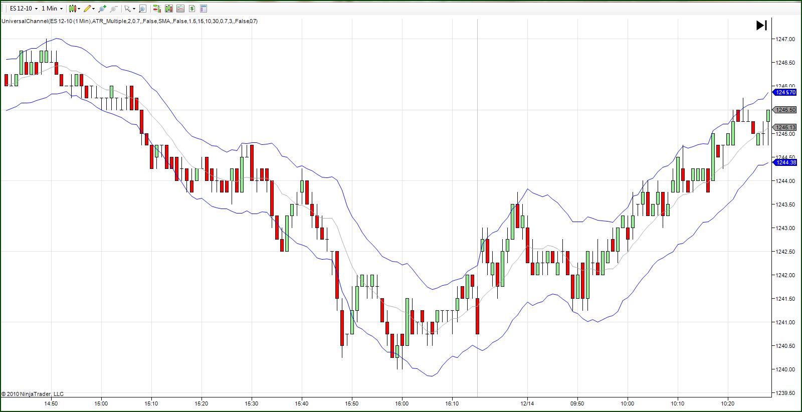 Ninja trader day trading strategies