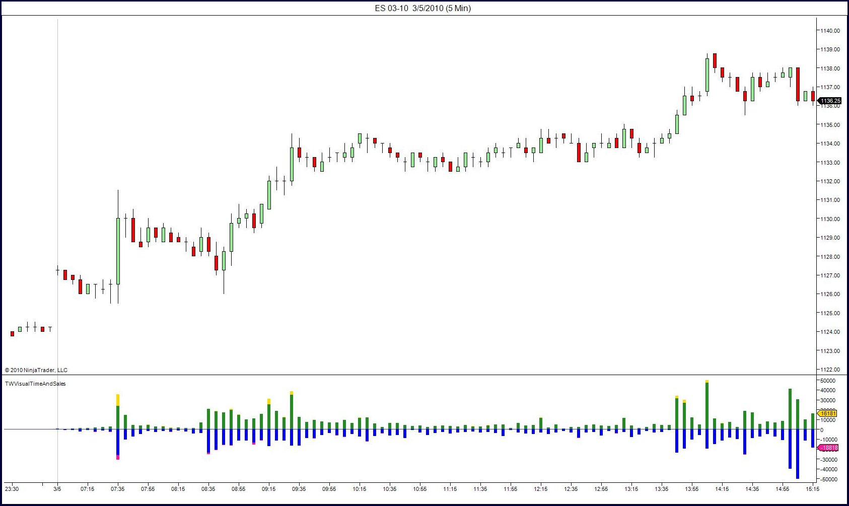 Futures options trading tutorial