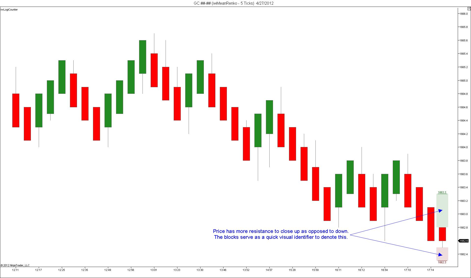Trading indicators tutorial