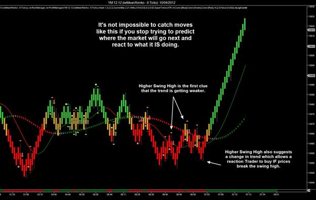 Responsive Trader Signals