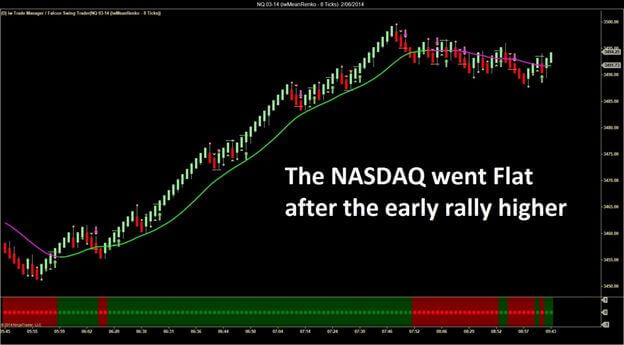 move of the day - trading rule