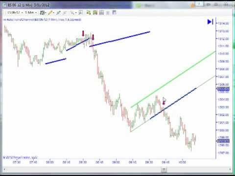 Auto Trend Line and Channel Tool  NinjaTrader Indicator