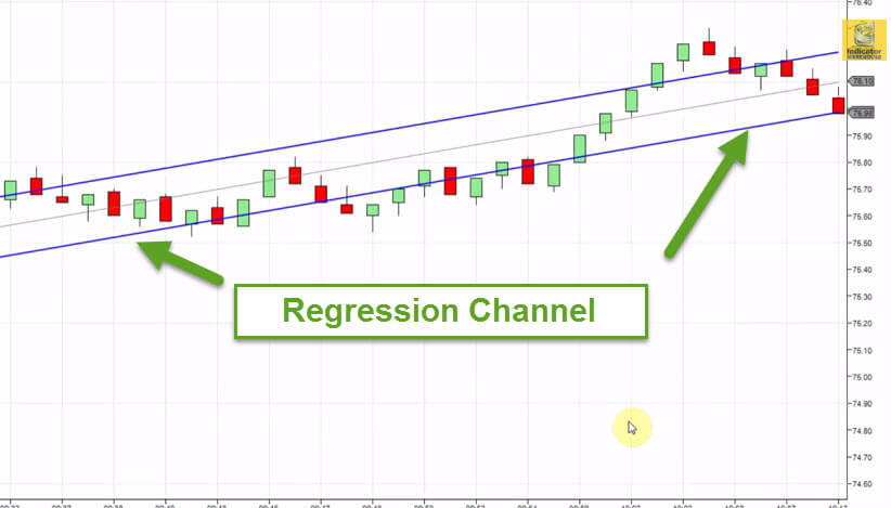 Linear regression channel trading strategy