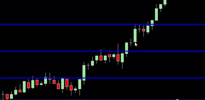 NinjaTrader Whole Numbers Indicator