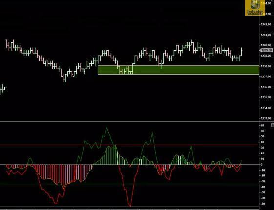 Buy Sell Pressure for NinjaTrader