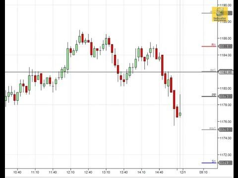 NinjaTrader Pivot Points
