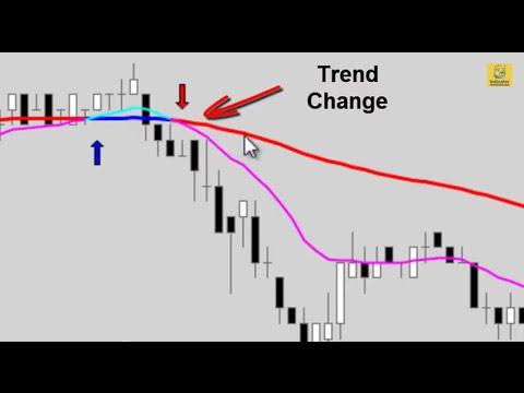 Trade indicator moving average for crypto