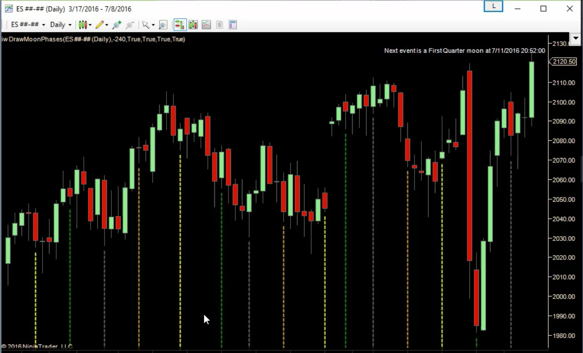 Moon Phase Indicator for NinjaTrader