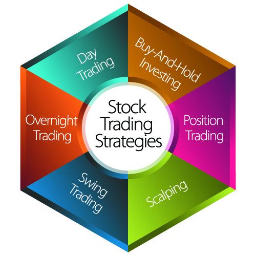 Stock Trading with NinjaTrader