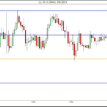 Support and Resistance for CL