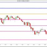 Support and Resistance for ES