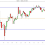 Support and Resistance for GC